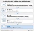 Calendrier de la 18e élection présidentielle