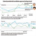 Liberal presidential candidate approval ratings trend