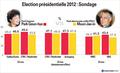 Présidentielle 2012 : sondages sur le duel Park-Moon avant et après le désistement d'Ahn