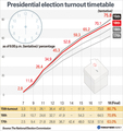 Presidential election turnout timetable