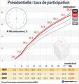 Taux de participation provisoire à la clôture du scrutin : 75,8%