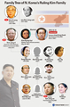 Family Tree of N. Korea's Ruling Kim Family