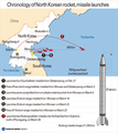 Chronology of North Korean rocket, missile launches
