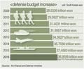 Defense Budget Increase