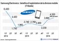 Bénéfice d'exploitation de la division mobile de Samsung