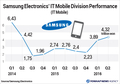 Samsung Electronics' IT Mobile Division Performance