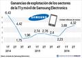 Ganancias de explotación de los sectores de la TI y móvil de Samsung Electronics