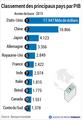 Classement des principaux pays par PIB