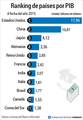 Ranking de países por PIB