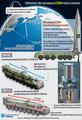 Détection de nouveaux ICBM nord-coréens