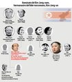Asesinato de Kim Jong-nam, hermanastro del líder norcoreano, Kim Jong-un