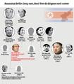 Assassinat de Kim Jong-nam, demi-frère du dirigeant nord-coréen