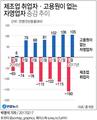 구조조정 여파…제조업→영세 자영업 내몰려 '실업 시한폭탄'