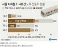 20년 넘은 서울 노후 지하철…곳곳서 '경보음'