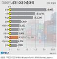 한국수출 1년새 2계단 추락