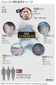 김정남 암살 북한 용의자 최소 5명