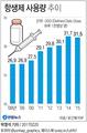 우리나라 항생제 사용 첫 감소