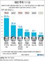 대선 주자 지지율…안희정 3.7%포인트 올라 4주연속 상승세