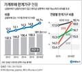 '가계빚 뇌관' 한계가구…30대와 고령층 취약