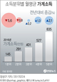 [가계비상] 저소득층 소득 최대폭 감소…빈부격차 다시 커졌다