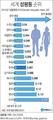 """UNDP """"한국, 세계에서 열번째로 성평등한 나라"""""""