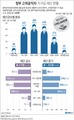 고위공직자 1천300여명…76.8% 재산 증가
