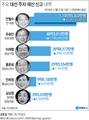 주요 대선 주자 재산 신고 내역