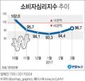소비심리지수 두 달째 상승