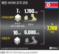 북한 사이버 조직 규모