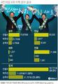 안철수, 국민의당 전북 경선서 72.63%로 압승…호남 2연승(종합)