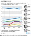 문재인 34.4%·안희정 17.1%·안철수 12.6%·이재명 ..