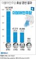 문재인, 민주 호남 경선서 압승…60.2% 득표