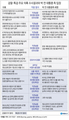 박근혜 구속영장은 검찰·특검 합작품…상호보완 속 '시너지'
