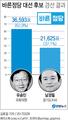 바른정당 대선 후보 경선 결과