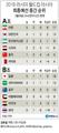 월드컵 아시아 최종예선 중간 순위
