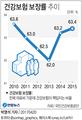 건강보험 보장률 2년 연속 개선…2015년 63.4%