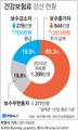 직장인 844만명, 작년분 건보료 13만3천원씩 더 낸다