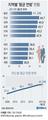 한국인 평균연령 41.2세…9년새 4.2세 늙어