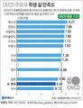 한국 학생 삶 만족도 OECD 국가 중 '꼴찌' 근접