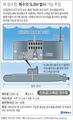북 잠수함, 복수의 SLBM 발사 가능 추정