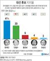 문재인 41%, 안철수 30%, 홍준표 9%<갤럽>