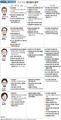 대선 후보 주요 정치분야 공약