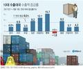 한국 수출증가세 10대 수출대국 중 최고