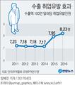 작년 수출 취업유발효과 5년새 최고