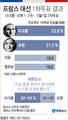 """융커 """"EU 잔류파 마크롱, 결선투표에서도 최선 다하길 기원"""""""