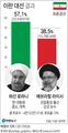 로하니 이란 대통령 '대선 압승' 연임 성공…개방 정책 가속(종합2보)