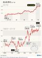 한국 증시 최근 한 달간 상승률 전세계 최고