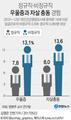 비정규직, 7명 중 1명 우울증 경험…정규직의 1.7배