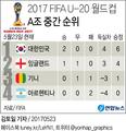 한국, 아르헨 2-1 제압…U-20 월드컵 16강 진출