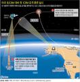 美, 내주 北ICBM 대비 요격시험 실시…첫 ICBM 방어 훈련